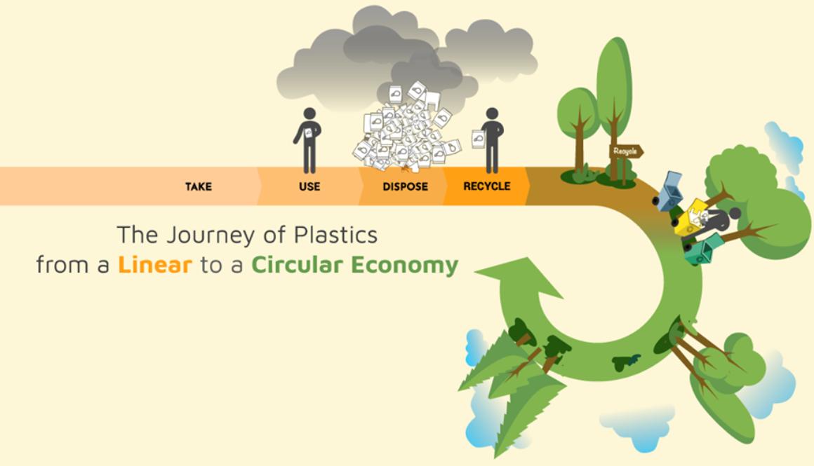 circular economy in el salvador